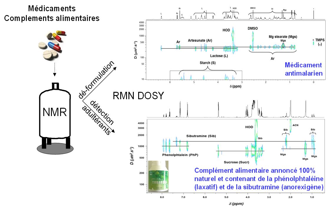 La RMN DOSY pour l'analyse de contrefaçons